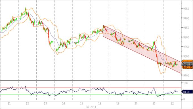 Le U.S. Dollar Index est face à un plus bas annuel, avant un risque d'incident majeur