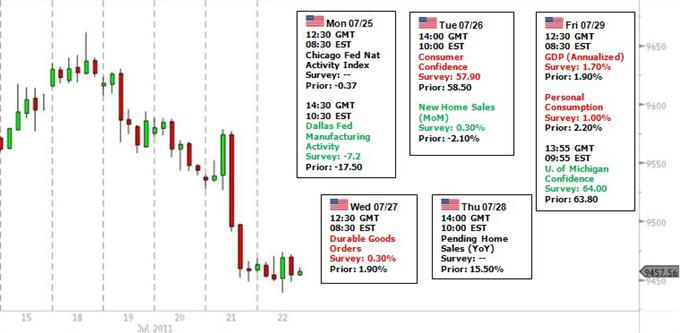 Les traders du Dollar US doivent surveiller les discussions sur la dette, le marché européen, les tendances de risque