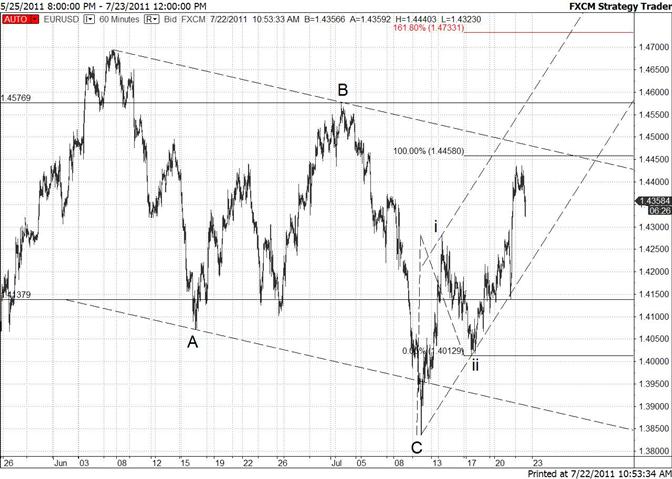 La baisse de l'euro peut être vue comme une opportunité haussière