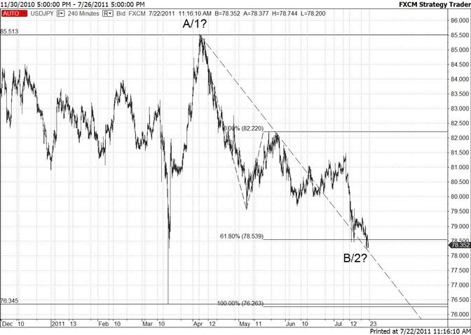 Japanese Yen at Fibonacci Extension / Trendline Confluence