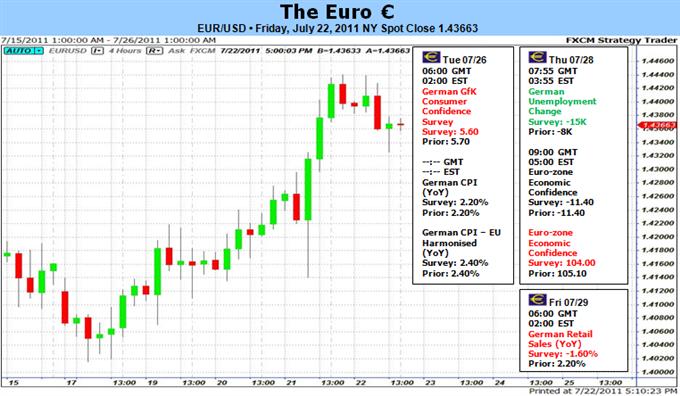 L'euro s'échange en vive hausse suite à l'accord sur la Grèce ; quelle est la suite ?