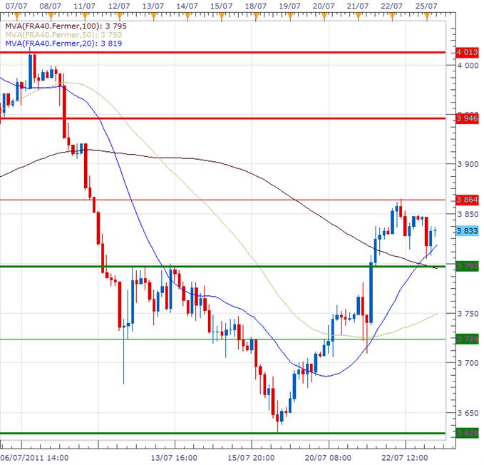 CAC 40 : La Bourse de Paris réduit ses pertes avant Wall Street