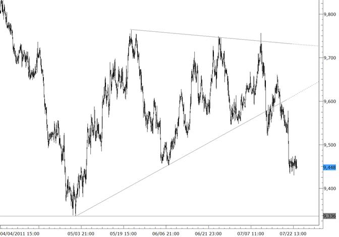 La baisse du dollar américain stagne à son minimum de juin