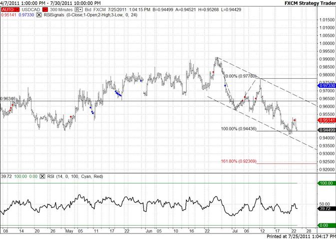 Concentration sur le Dollar canadien toujours en tendance - Objectif à 9237