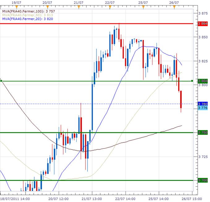 CAC 40 : La Bourse de Paris passe au-dessous des 3870 points