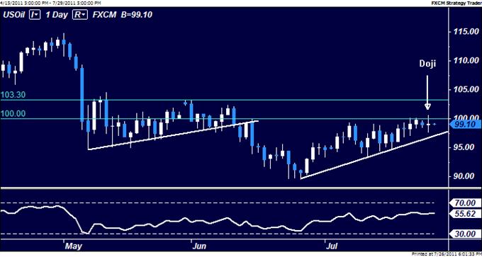 Le pétrole brut devrait suivre le S&P 500 à la baisse, l'or est écartelé par des forces qui s'opposent