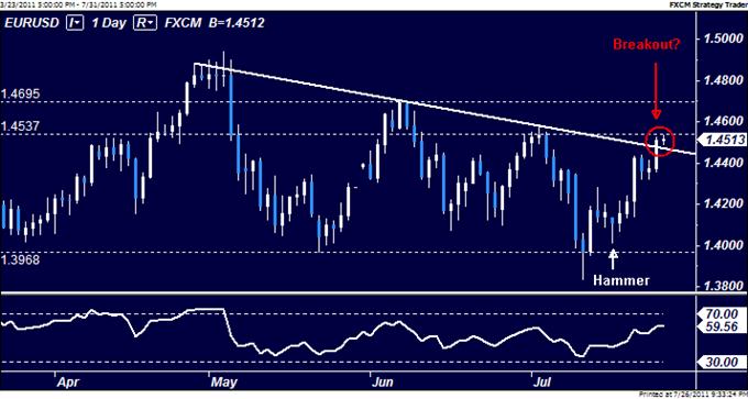 EURUSD: Bulls Break Above Key Trend Line