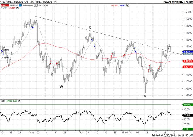 Euro : support à 14360 ; la tendance est haussière face à 14320
