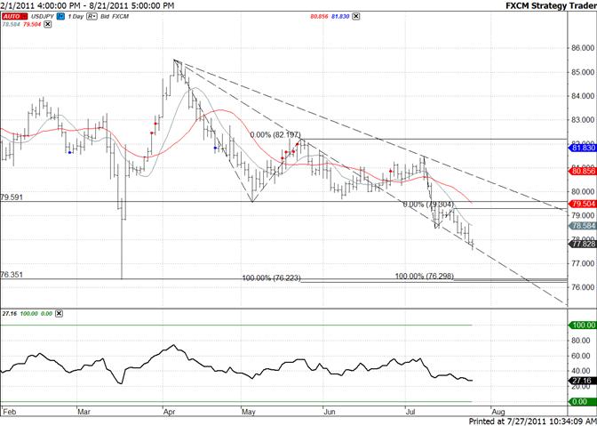 Yen : confluence des niveaux Fibonacci au plus bas de mars