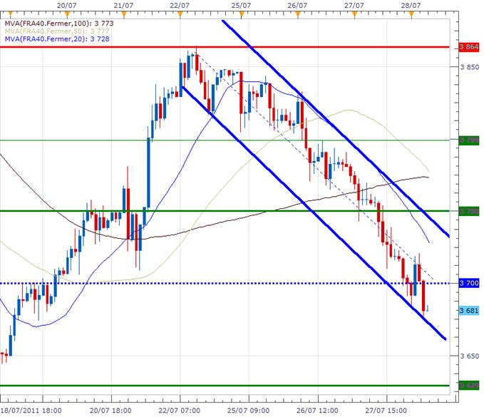 CAC 40 : La Bourse de Paris sous les 3700 points