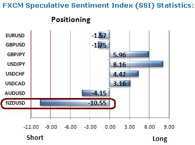 91% of Traders Short NZDUSD : How to Trade NZDUSD using Sentiment