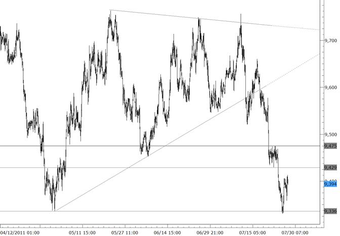 Le dollar américain atteint une correction conséquente extrême