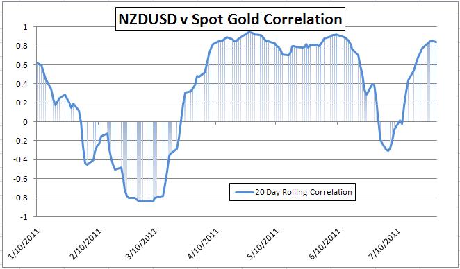Forex gold correlation