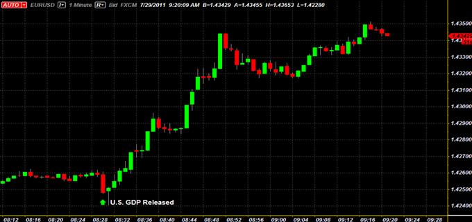 U.S._Dollar_Sinks_After_Poor_GDP_Reading_Debt_Talks_Continue_body_x0000_i1029.png, U.S. Dollar Sinks After Poor GDP Reading; Debt Talks Continue