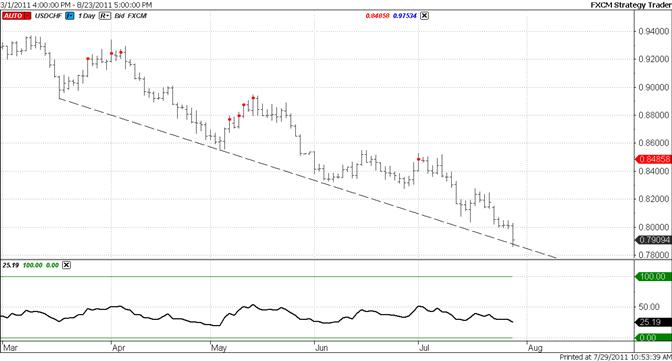 Le franc suisse atteint la de tendance à 7900