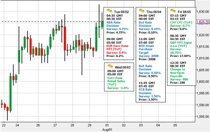 Hausse probable de l'or, alors que la date butoir du problème de plafond de dette approche