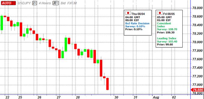 Le yen devrait consolider, alors que les conjectures en faveur d'une intervention refont surface