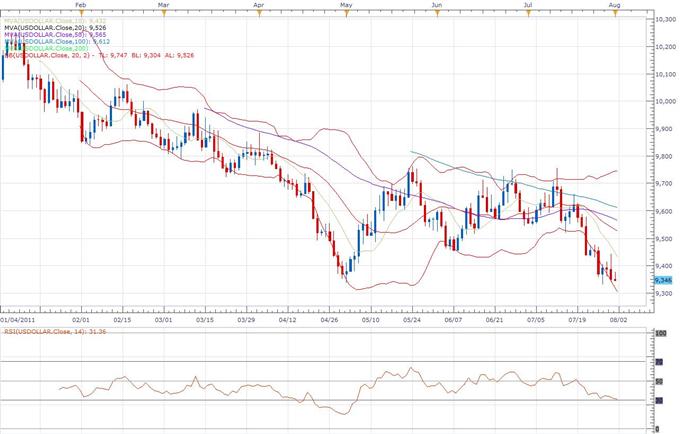 US Dollar Index Classical Technical Report 08.01