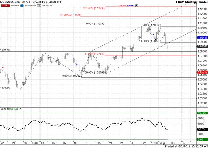 Australian Dollar Breaks Elliott Channel-Focus on 10760/10800