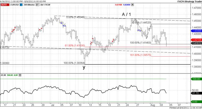 Euro Drops into Fibonacci Support – Focus on 14000