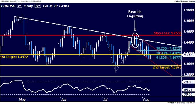 EURUSD: Staying Short as First Target Hits
