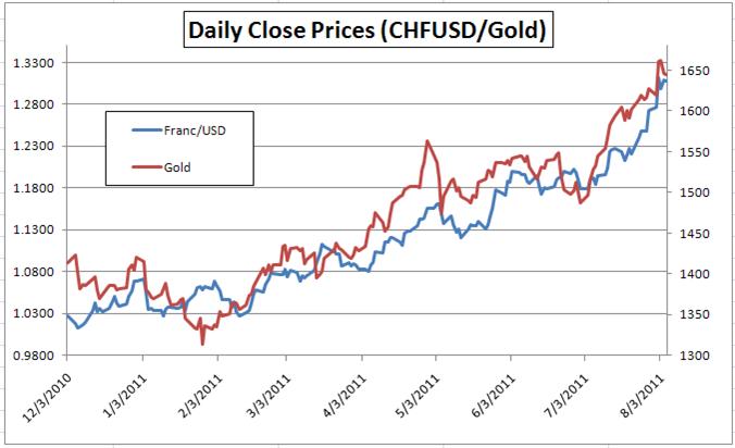 Forex Correlations Update: Japanese Yen Still Little Correlated to S&P ...
