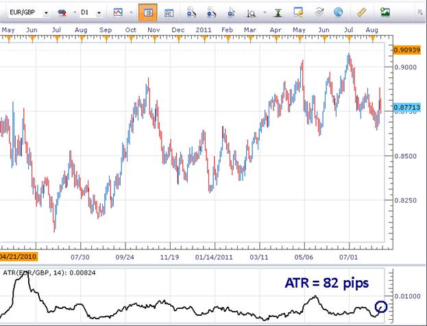 Measuring_Volatility_with_Average_True_Range_body_Picture_1.png, Measuring Volatility with Average True Range
