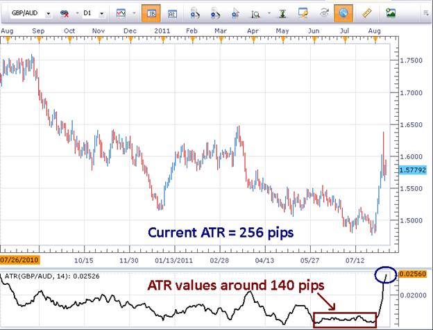 Measuring_Volatility_with_Average_True_Range_body_Picture_2.png, Measuring Volatility with Average True Range