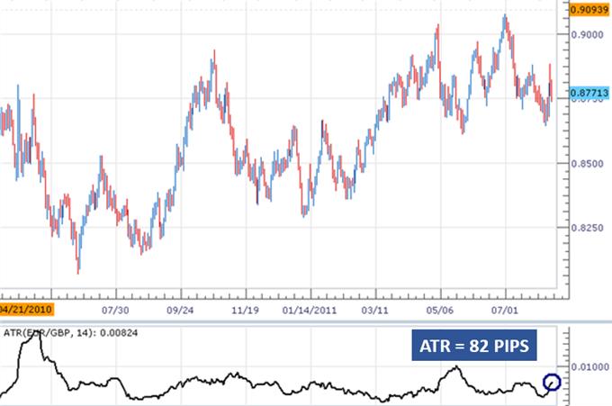 Mesure de la Volatilité avec l'Average True Range