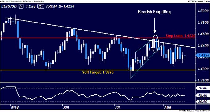 EURUSD: Remain Short Through Volatility
