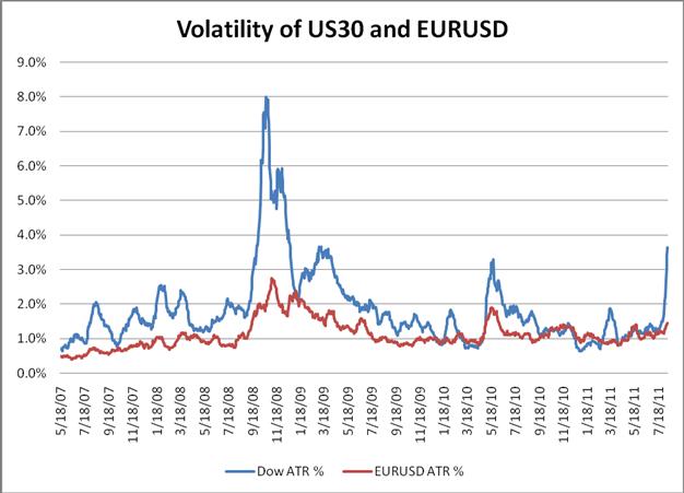La volatilité des marchés boursiers atteint le double deEURUSD
