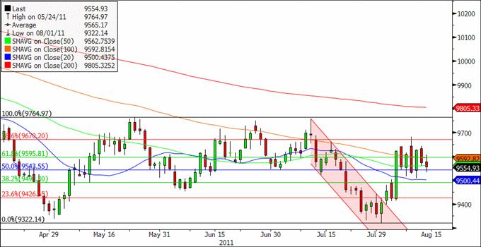 U.S._Dollar_Index_Maintains_Bearish_Pattern_Sterling_Rally_At_Risk_body_ScreenShot005.png, U.S. Dollar Index Maintains Bearish Pattern, Sterling Rally At Risk