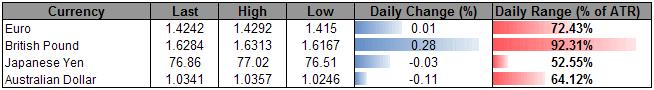 U.S._Dollar_Index_Maintains_Bearish_Pattern_Sterling_Rally_At_Risk_body_ScreenShot007.png, U.S. Dollar Index Maintains Bearish Pattern, Sterling Rally At Risk