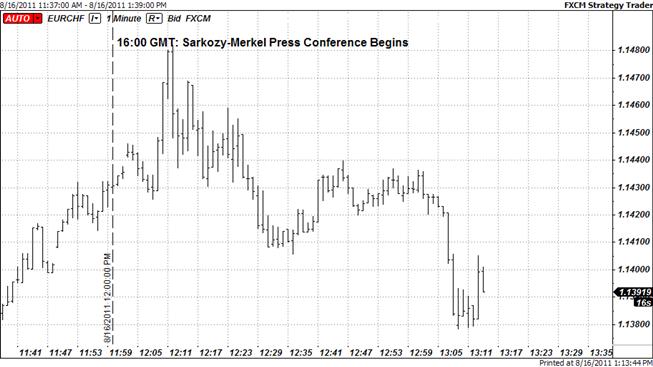 Sarkozy-Merkel Press Conference Sparks Euro Volatility