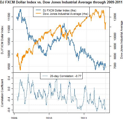 Dow jones forex dollar index форекс, торговые системы, бесплатно