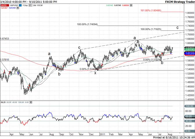 Dailyfx trading signals