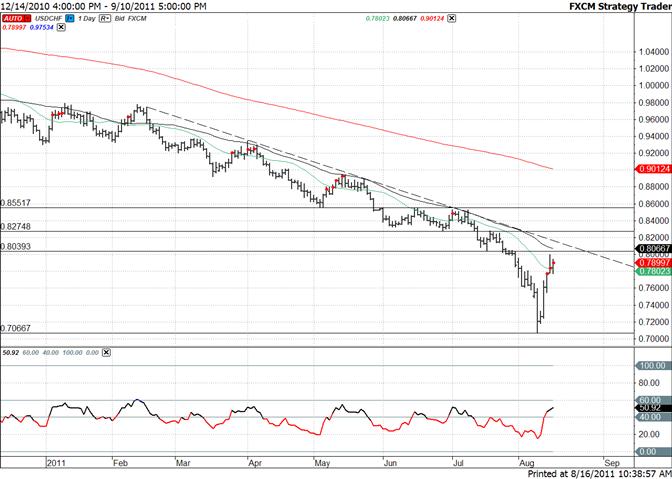 Swiss Franc Nears Former Pivot at 8039