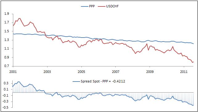 USDCHF: US Dollar Swiss Franc Exchange Rate Forecast