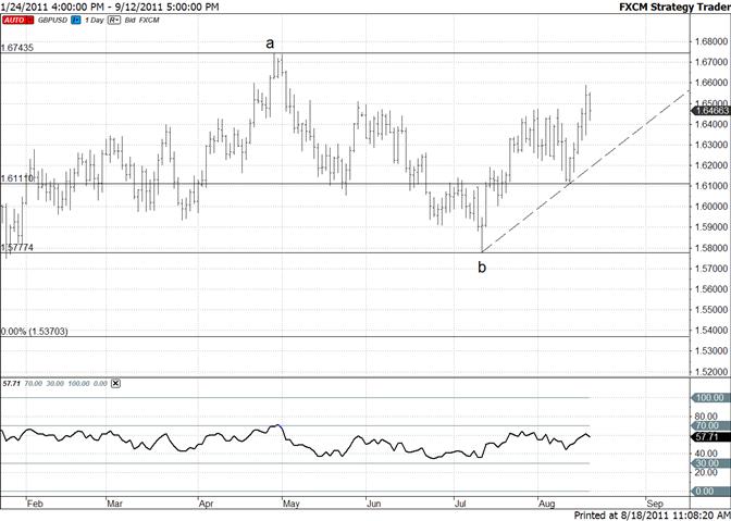 British Pound Longer Term Bullish – Support Begins Below 16300