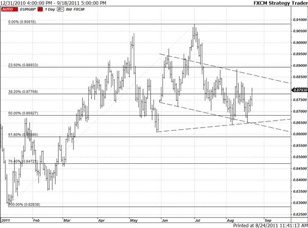 EUR/GBP Medium-Term Structure Suggests Breakout Below 0.8660