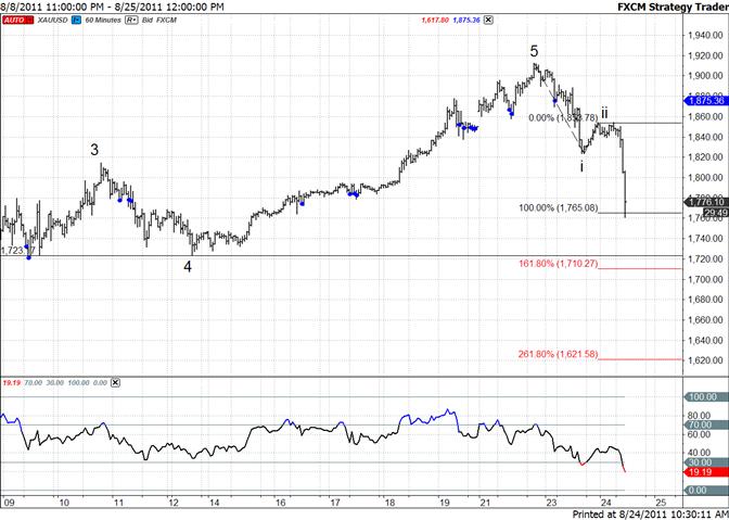 Gold Drop Extends – Short Term Objective is 1710/25