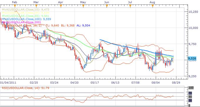 US Dollar Index Classical Technical Report 08.26