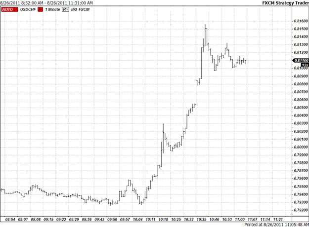 Swiss Franc Plummets After Bernanke Speech