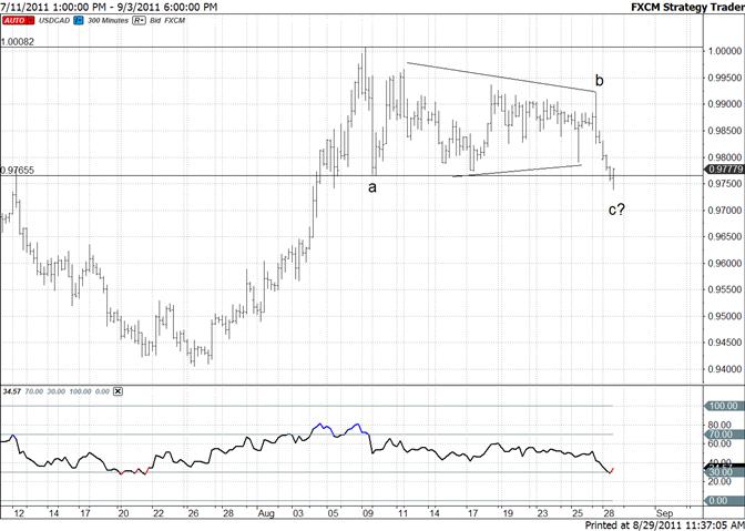 Canadian Dollar Pressures Range High (USDCAD Range Low)