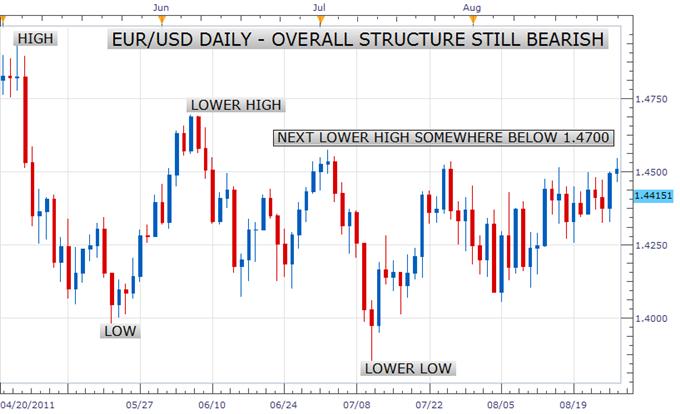 Euro Still Showing Bearish Tendencies Despite Bullish Triangle Break