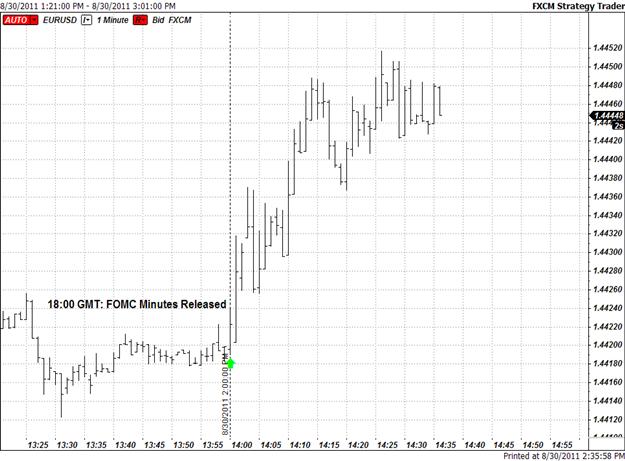 U.S. Dollar Sinks on Dovish FOMC Minutes