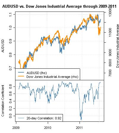 Gold Dollar Correlation