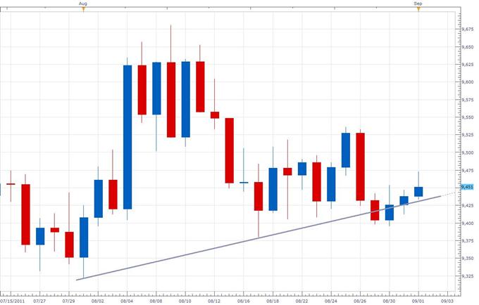 Dollar Index False Break Forces Re-Think of Short-Term Outlook