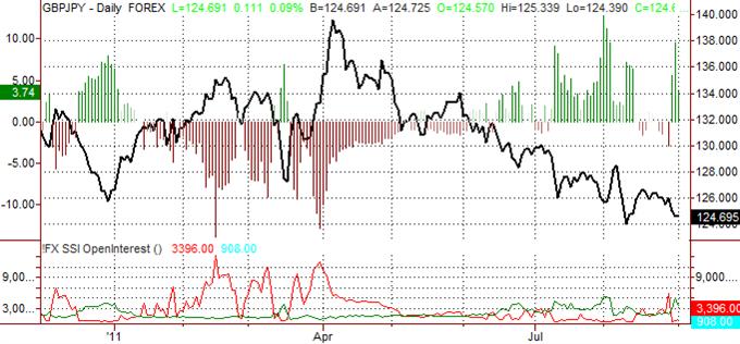British Pound Forecast to decline vs Japanese Yen