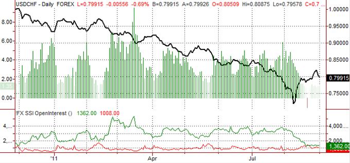 Swiss Franc Forecast Remains Bearish